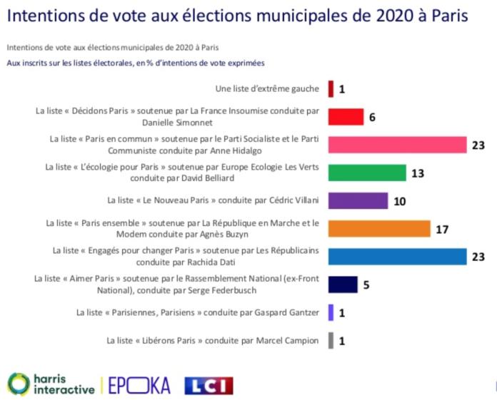 Sondage Paris municipales